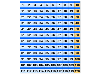 10, 20, 100 and 1000 number chart