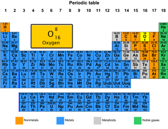 Mendeleev periodic table and other science lessons and activities mendeleev periodic table and other science lessons and activities for the smart board gynzy urtaz Images